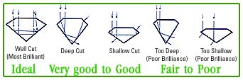 type of shapes of emeralds