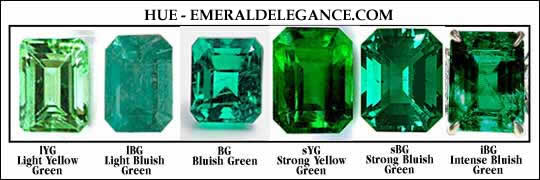 how is hue in emeralds